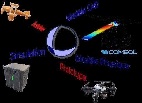 expertise multiphysique R&D